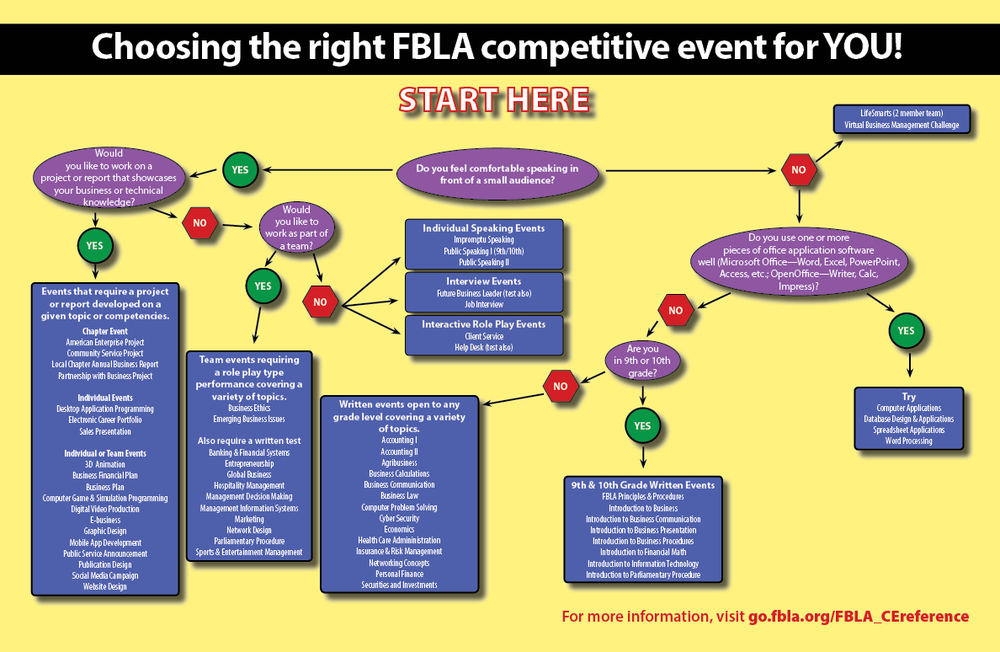 FBLA / Competitive Events