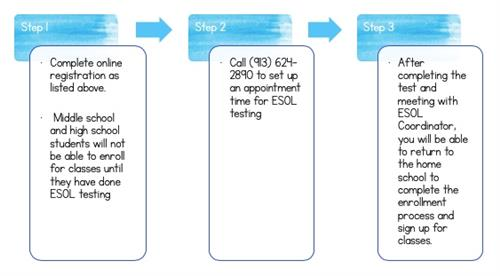 ESOL enrollment process