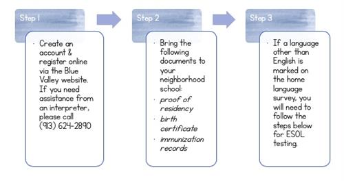 School enrollment steps