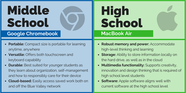 Comparison chart between Google Chromebook and MacBook Air