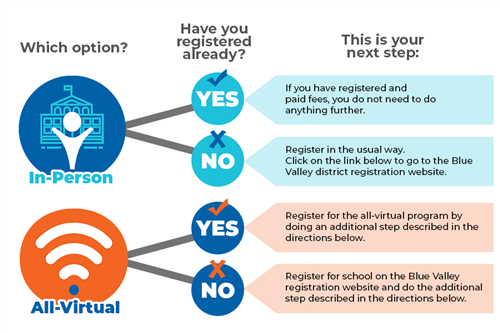 Registration Infographic